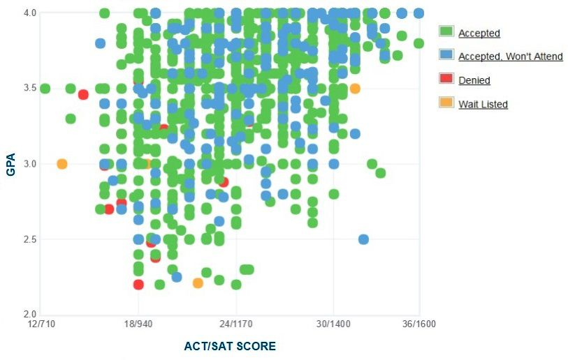 Mississippi State University Applicants' Self-Reported GPA/SAT/ACT Graph.