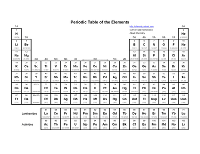 Free printable periodic tables pdf basic printable periodic table of the elements urtaz Gallery