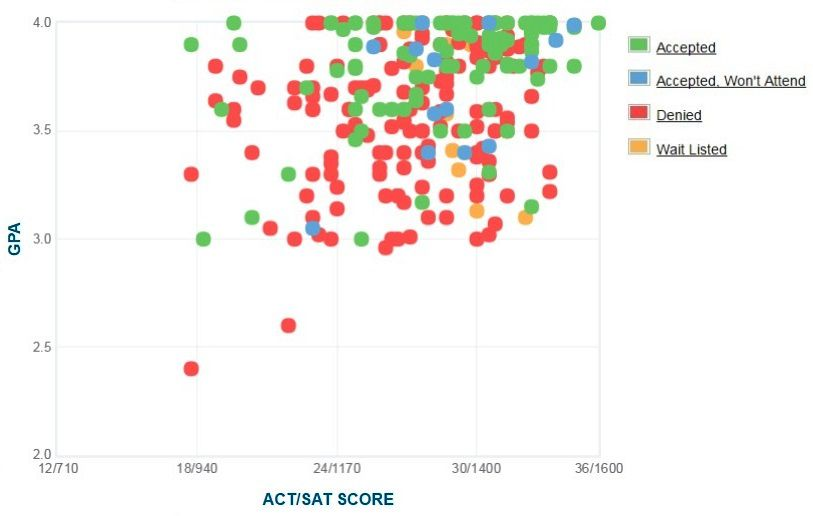 Annapolis Applicants' Self-Reported GPA/SAT/ACT Graph.