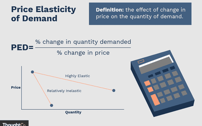 Using Calculus To Calculate Income Elasticity Of Demand