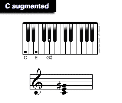 Beginner Bass Chords For Piano C Major