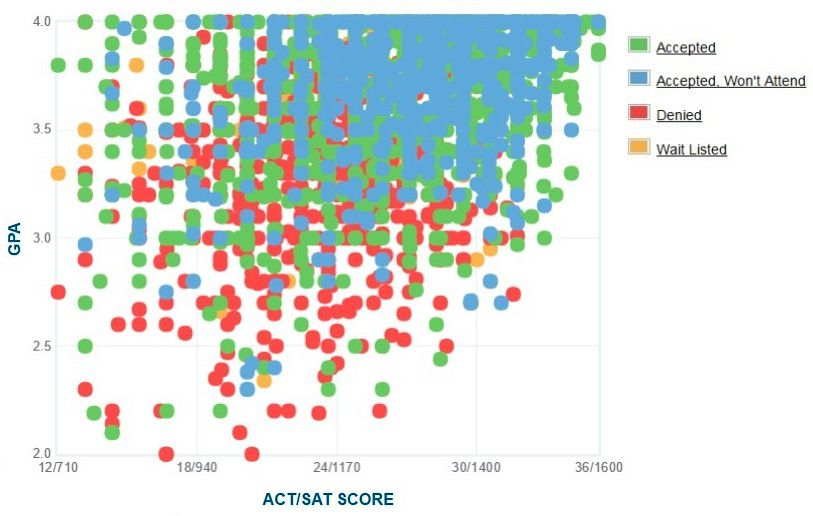 Ohio State University: Acceptance Rate, SAT/ACT Scores