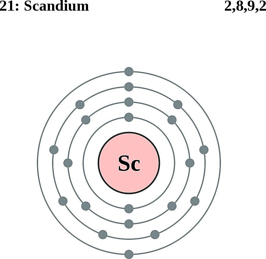 This diagram of a scandium atom shows the electron shell.