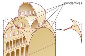 illustration of the curved triangular areas that lift a dome to greater heights