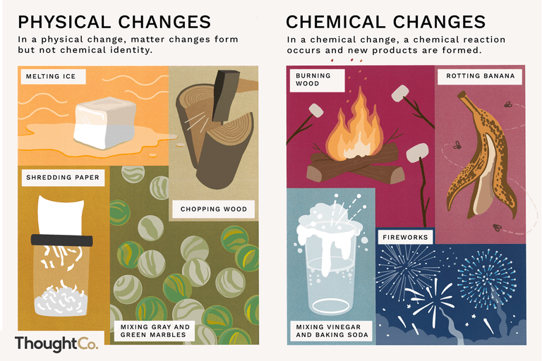In a physical change, matter changes form but not chemical identity. In a chemical change, a chemical reaction occurs and new products are formed.
