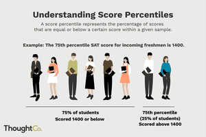 Illustrated explanation of the meaning of score percentiles