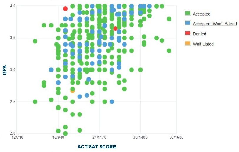 Murray State University GPA, SAT and ACT Data for Admission