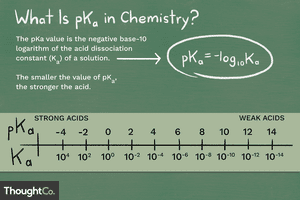 The pKa value is the the negative base-10 logarithm of the acid dissociation constant (Ka) of a solution. The smaller the value of pKa, the stronger the acid.