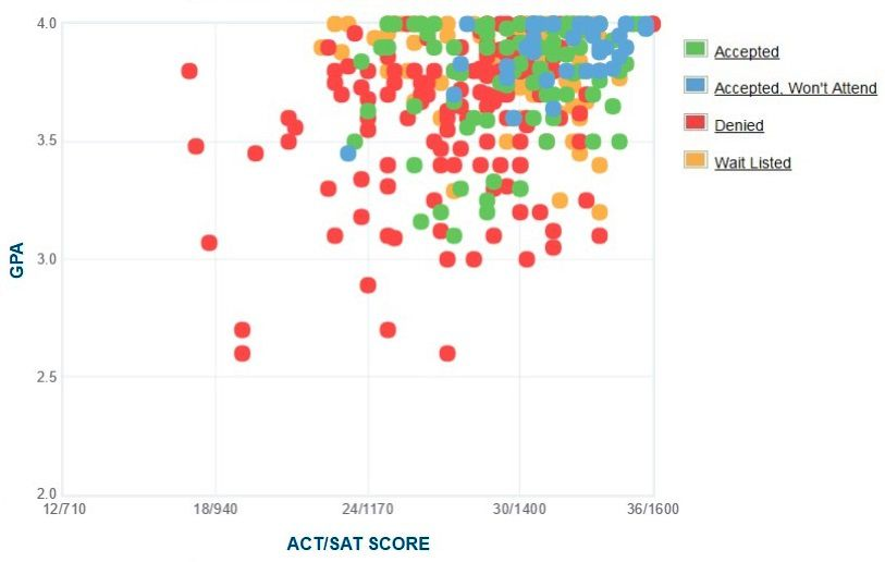 Colby College Applicants' Self-Reported GPA/SAT/ACT Graph.