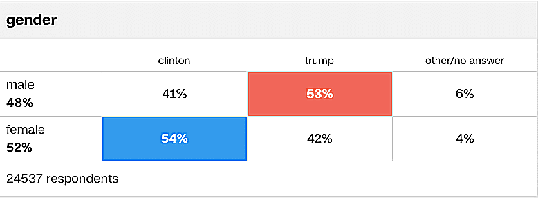 2016 Exit Polls on Race, Gender, Class, & Education