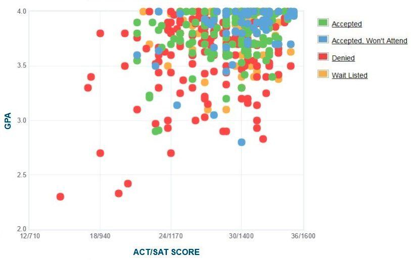 Colorado College Applicants' Self-Reported GPA/SAT/ACT Graph.