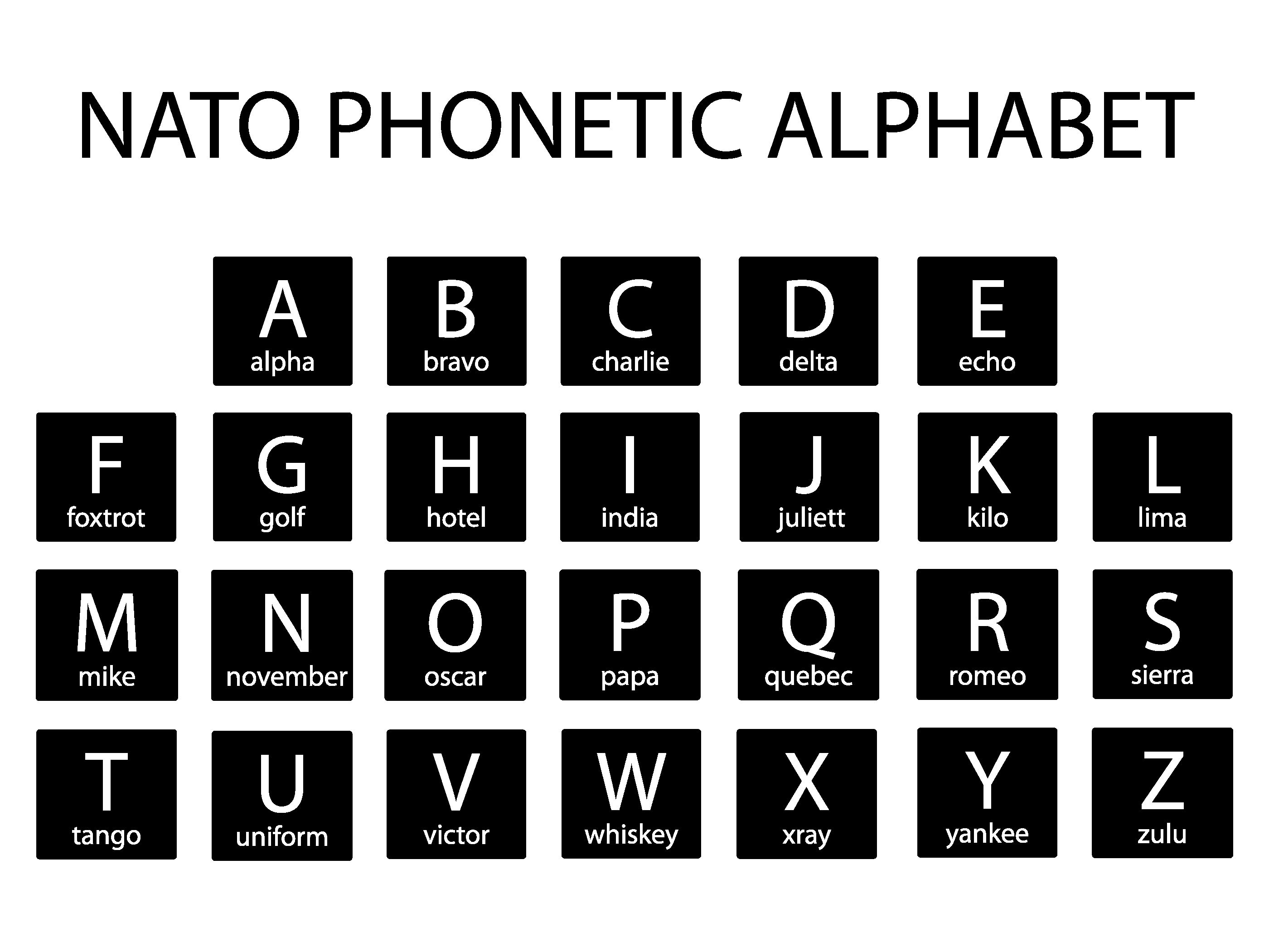 Phonetic Letters In The Nato Alphabet