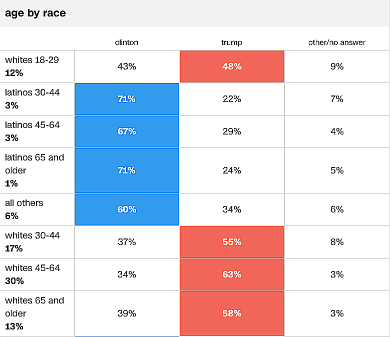 Whites of all ages chose Trump over Clinton in the 2016 presidential election, while people of color of all ages voted for Clinton.