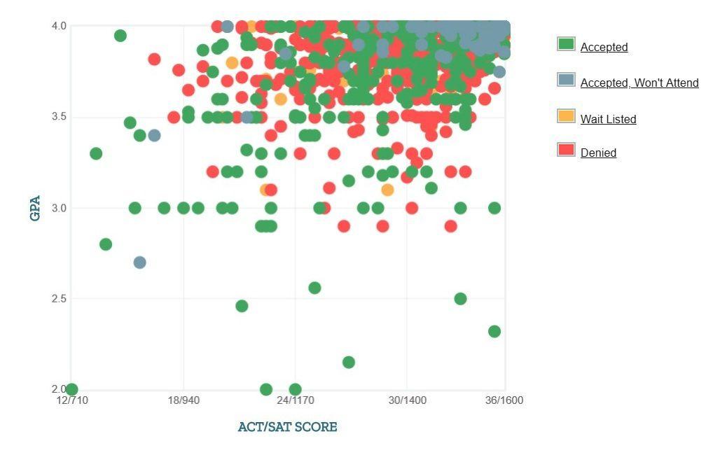 Princeton University: Acceptance Rate, SAT/ACT Scores, GPA