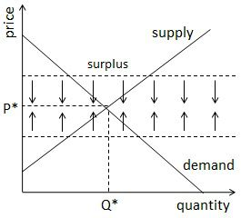 Illustrated Guide to the Supply and Demand Equilibrium