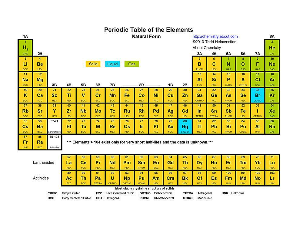 This Printable Periodic Table Indicates The Natural State Of Each Chemical Elements
