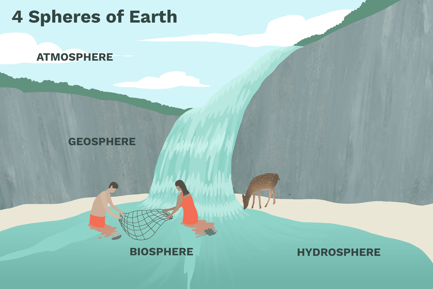 Learn About The Four Spheres Of Earth Lithosphere Image Gallery For Inside Diagram