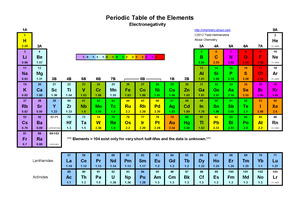 Periodic table indicating electronegativity