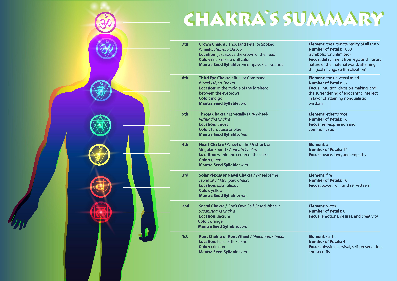 Seven Major Chakra Series: Learn about Sacral Chakra