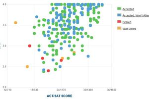 Juilliard Acceptance Rate >> SAT, ACT, and GPA Graphs