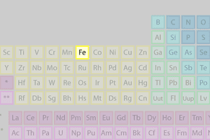 Iron's location on the periodic table of the elements.
