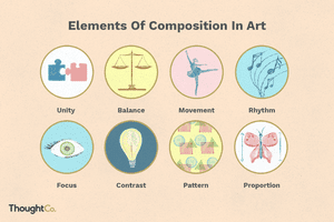 Illustration depicting the eight elements of composition in art.