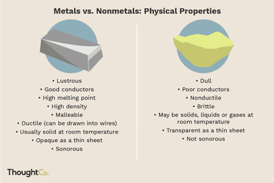 Lists Of The Physical Properties Of Metals And Non Metals