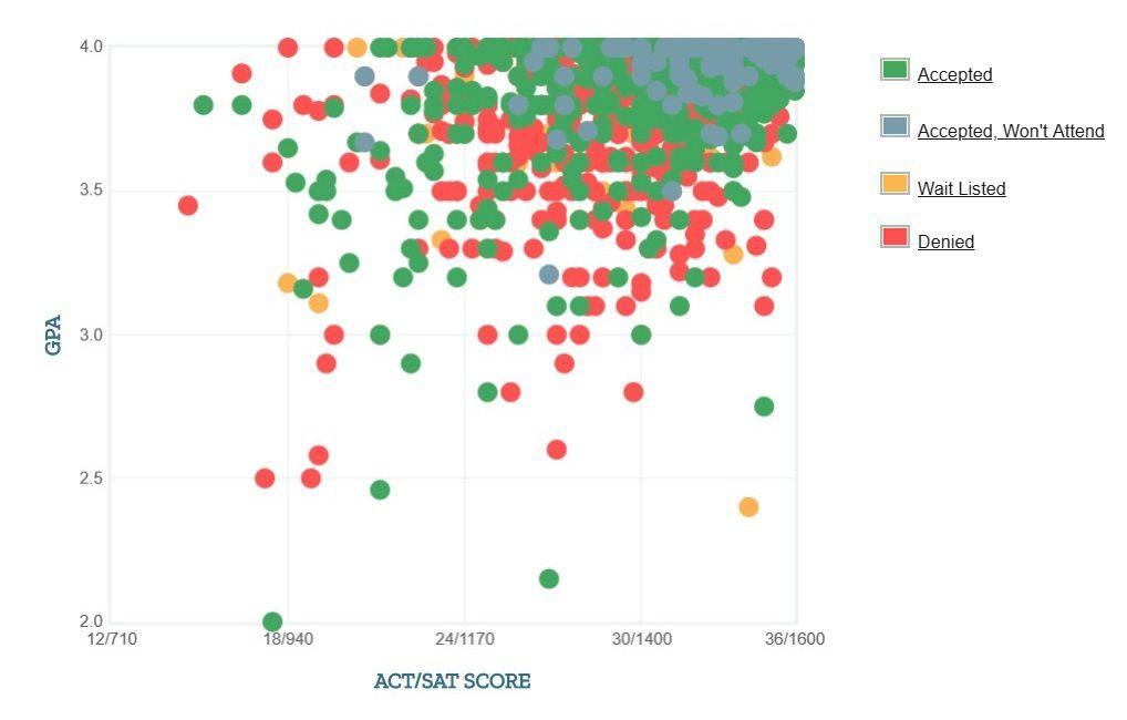 Brown University: Acceptance Rate, SAT/ACT Scores, GPA