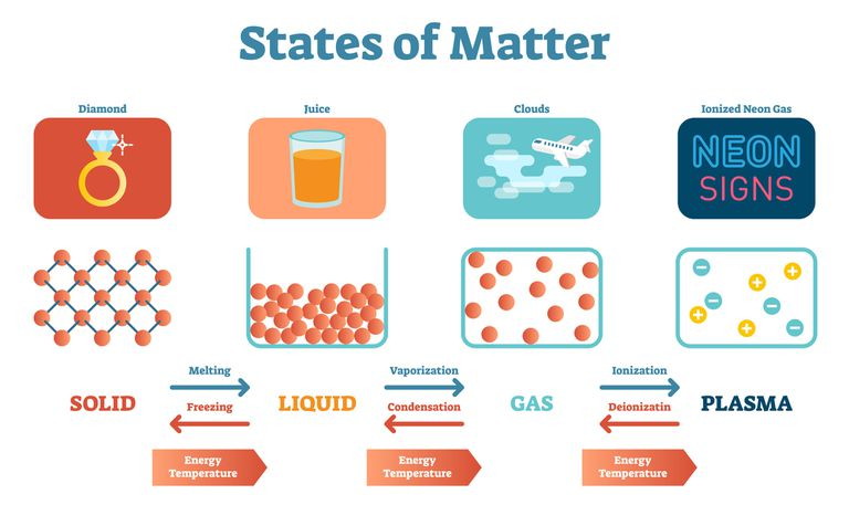 Diagram of states of matter