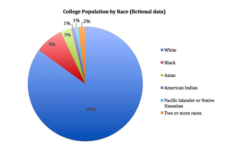 A pie chart of college population by race mocked up with fictional data