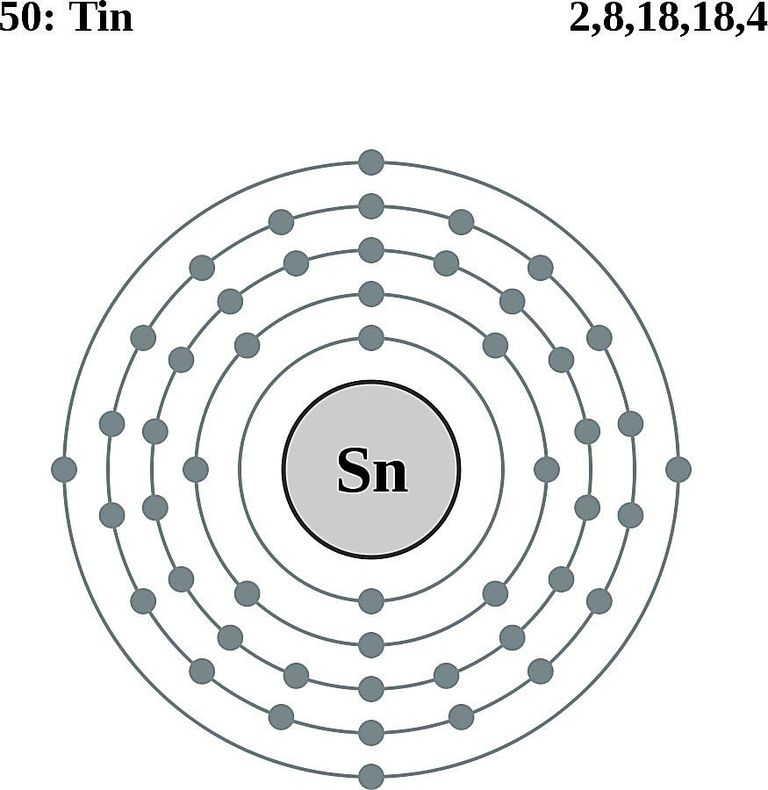 Atoms diagrams electron configurations of elements this diagram of a tin atom shows the electron shell urtaz Choice Image