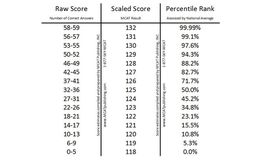 MCAT scoring chart.