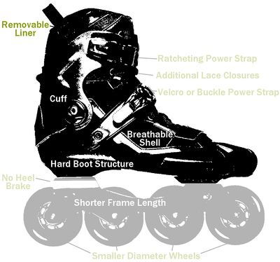 What Was The ABT Braking System On Rollerblades - Rollerblade abt