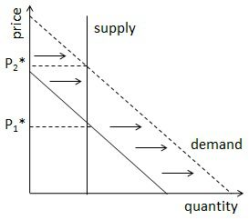 graph showing shift in demand curve