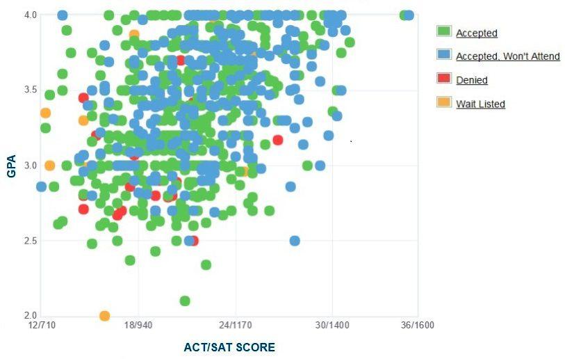 Cal State San Bernardino Applicants' Self-Reported GPA/SAT/ACT Graph.