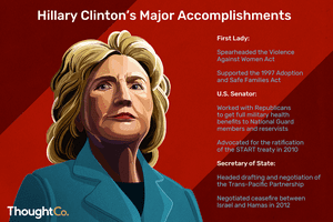 Hillary Clinton's Major Accomplishments. First Lady: Spearheaded the Violence Against Women Act. Supported the 1997 Adoption and Safe Families Act. U.S. Senator: Worked with Republicans to get full military health benefits to National Guard members and reservists. Advocated for the ratification of the START treaty in 2010. Secretary of State: Headed drafting and negotiating the Trans-Pacific Partnership. Negotiated ceasefire between Israel and Hamas in 2012.