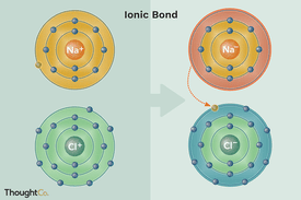 A diagram showing how ionic bonds are formed.