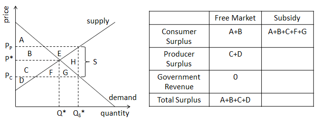 Consumer impact of subsidy