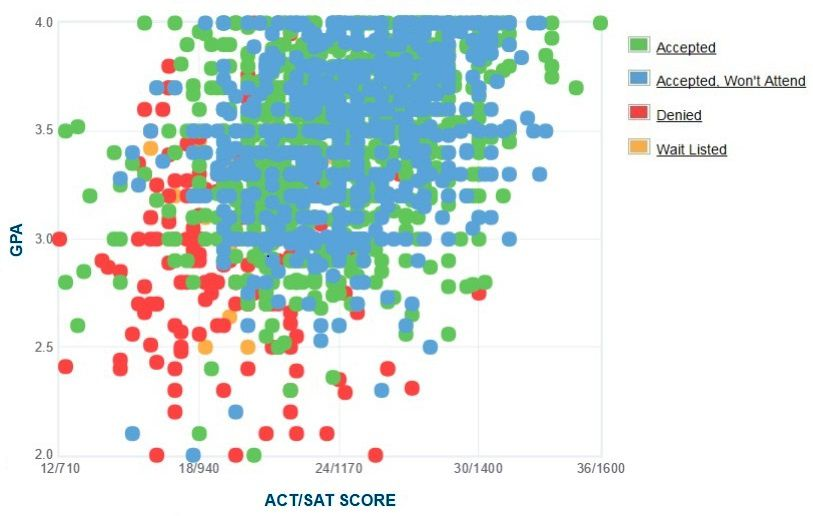 University of Tampa Applicants' Self-Reported GPA/SAT/ACT Graph.