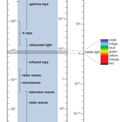 Emission spectrum definition in science this diagram shows the electromagnetic spectrum ccuart Images