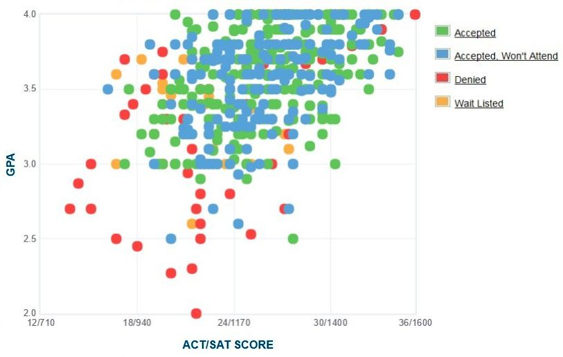 Siena College Applicants' Self-Reported GPA/SAT/ACT Graph.