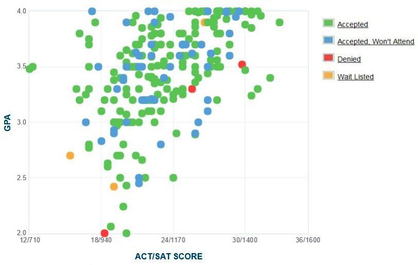 Γράφημα GPA / SAT / ACT για τους αιτούντες του Palm Beach Atlantic University.