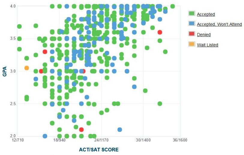 Wright State University Applicants' Self-Reported GPA/SAT/ACT Graph.
