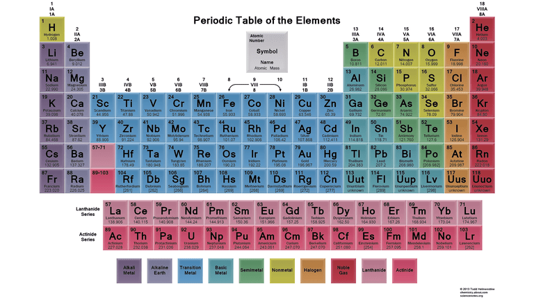 This is a typical colored periodic table that shows element groups