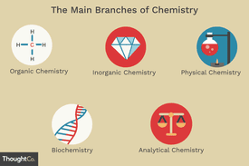 Main branches of chemistry: organic chemistry, inorganic chemistry, physical chemistry, biochemistry, analytical chemistry
