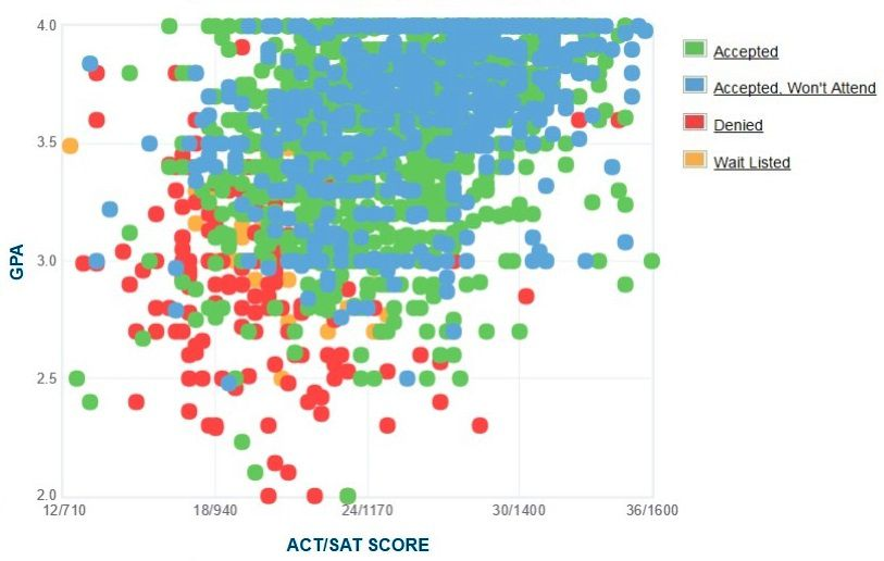 Virginia Commonwealth University Applicants' Self-Reported GPA/SAT/ACT Graph.