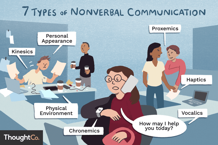 What Is Nonverbal Communication Chronemics is a discipline concerned with the study of a person's use of time. what is nonverbal communication