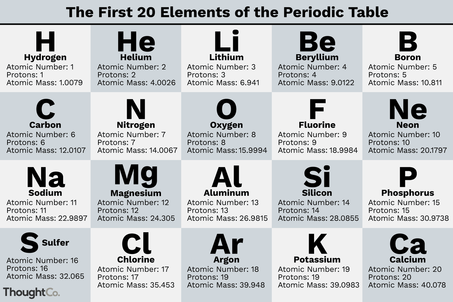 What Are The First 20 Elements Names And Symbols Atoms Diagrams Electron Configurations Of
