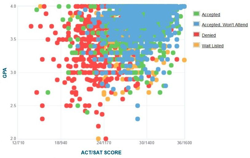 Fordham University Applicants Self Reported GPA SAT ACT Graph