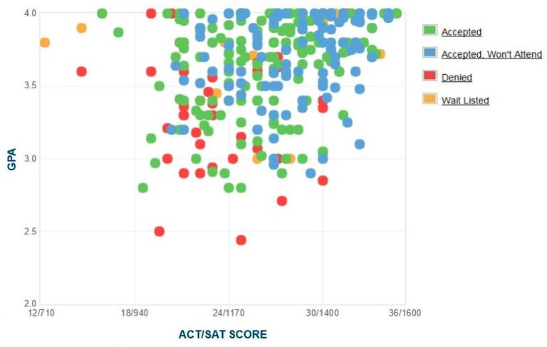 Denison University GPA, SAT and ACT Data for Admission